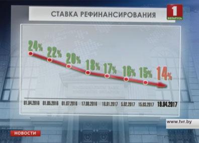 В Беларуси снижается ставка рефинансирования У Беларусі зніжаецца стаўка рэфінансавання Belarus brings down refinancing rate