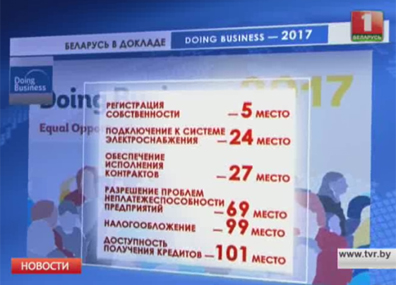 Беларусь входит в топ-5 по условиям ведения бизнеса среди стран со средним доходом Беларусь уваходзіць у топ-5 па ўмовах вядзення бізнесу сярод краін з сярэднім даходам Belarus enters top 5 list doing business among middle-income countries