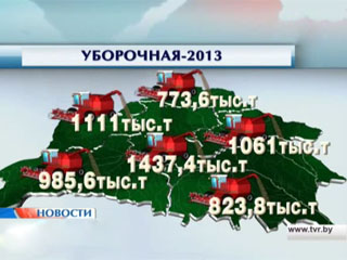 6 миллионов 200 тысяч тонн зерна на сегодня намолотили белорусские аграрии 6 мільёнаў 200 тысяч тон збожжа на сёння намалацілі беларускія аграрыі