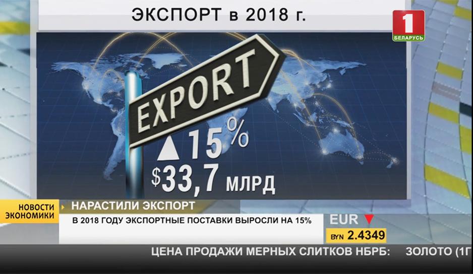 В 2018 году экспортные поставки выросли на 15%