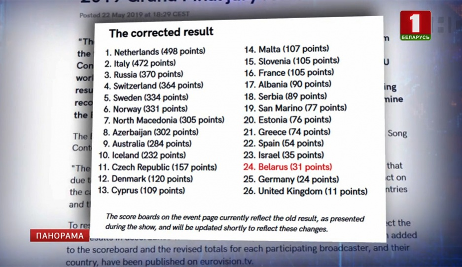 """Итоги """"Евровидения""""  пересмотрены. ЕВС ошибся с результатами голосования Вынікі """"Еўрабачання""""  перагледжаны. ЕВС памыліўся з вынікамі галасавання Results of Eurovision  revised. EBU mistaken with results of voting"""