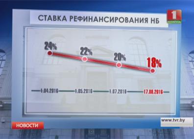 В Беларуси снижается ставка рефинансирования У Беларусі зніжаецца стаўка рэфінансавання Refinancing rate to change in Belarus