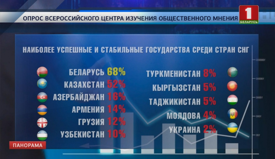 В рейтинге доверия россиян Александр Лукашенко занял первое место среди лидеров СНГ  У рэйтынгу даверу расіян Аляксандр Лукашэнка заняў першае месца сярод лідараў СНД