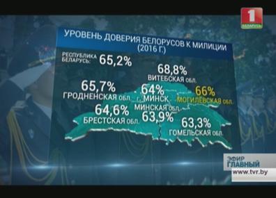 Белорусы высоко оценивают работу милиции Беларусы высока ацэньваюць працу міліцыі