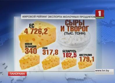 Беларусь входит в пятерку мировых лидеров по экспорту молочной продукции Беларусь уваходзіць у пяцёрку сусветных лідараў па экспарце малочнай прадукцыі Belarus among world's top five dairy product exporters