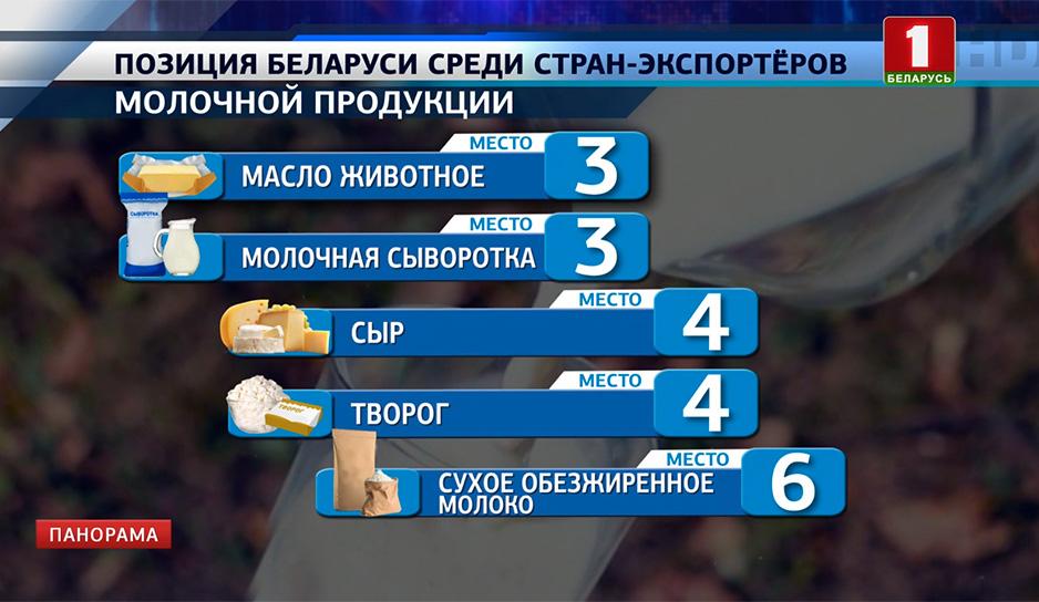 Беларусь стабильно входит в пятерку крупнейших стран-экспортеров молочной продукции в мире