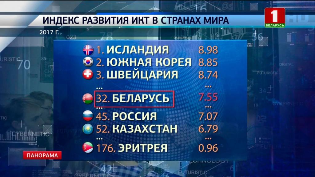 Из постсоветских стран выше Беларуси - только Эстония. 17 место