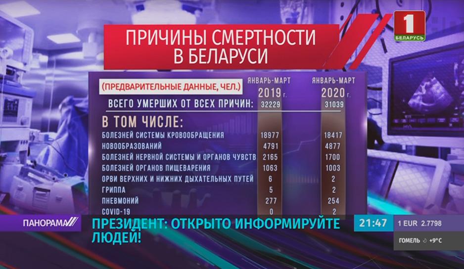 лександр Лукашенко дает своему политическому штабу - открыто и постоянно информировать людей!
