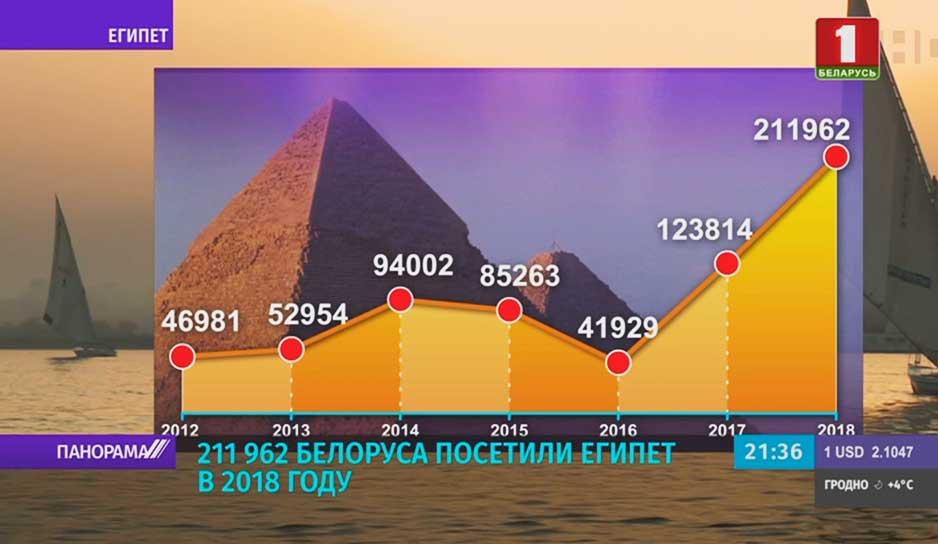 Отдых в Египте: новые жертвы