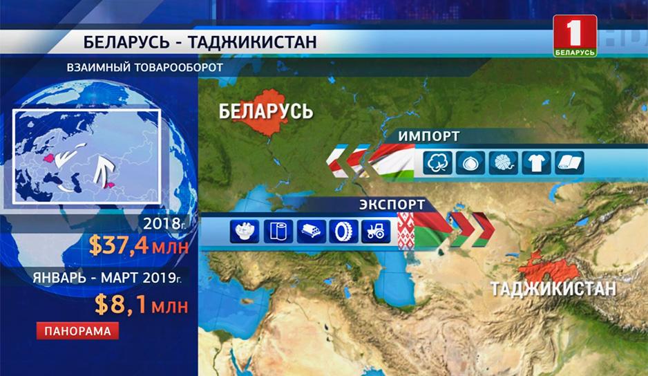 Новые точки роста взаимной экономики Беларуси и Таджикистана обсуждали сегодня во Дворце Независимости