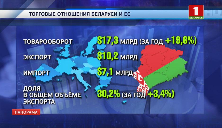 Торговые отношения Беларуси и ЕС