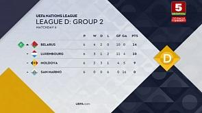 Лига Наций. Обзор игрового дня (18.11.2018)