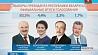 Президентские выборы состоялись. Победитель - действующий Глава государства Александр Лукашенко Прэзідэнцкія выбары адбыліся. Пераможца - дзеючы Кіраўнік дзяржавы Аляксандр Лукашэнка Incumbent President Alexander Lukashenko wins Belarus' elections