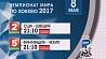 Чемпионат мира по хоккею - 2017. Расписание трансляций на 8 мая