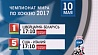 Чемпионат мира по хоккею - 2017. Расписание трансляций на 10 мая