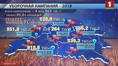 Белорусские аграрии приближаются к пятимиллионному рубежу по намолоту зерна
