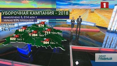 На полях Беларуси уже намолочено свыше пяти миллионов тонн зерна