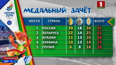 Белорусы прочно удерживают вторую позицию в медальном зачете II Европейских игр