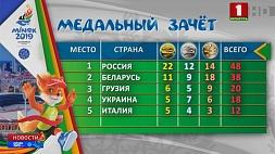 После четвертого дня II Европейских игр первую позицию удерживает сборная России Пасля чацвёртага дня II Еўрапейскіх гульняў першую пазіцыю ўтрымлівае зборная Расіі