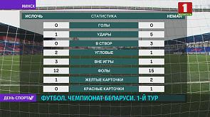 Лишь одна команда чемпионата Беларуси сумела обыграть своего оппонента