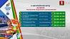 Сегодня на II Европейских играх разыграют 11 комплектов наград  Сёння на II Еўрапейскіх гульнях разыграюць 11 камплектаў узнагарод  11 sets of awards to be played today at II European Games