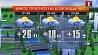 Прогноз погоды на 21 сентября Прагноз надвор'я на 21 верасня
