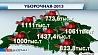 На сегодняшний день белорусские аграрии уже намолотили 6 миллионов 200 тысяч тонн зерна На сённяшні дзень беларускія аграрыі ўжо намалацілі 6 мільёнаў 200 тысяч тон збожжа