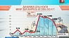 Цены на нефть падают Цэны на нафту падаюць