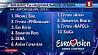 "10 финалистов национального отбора на ""Евровидение-2019"" Вызначыліся 10 фіналістаў нацыянальнага адбору на ""Еўрабачанне-2019"" 10 finalists of national selection for Eurovision-2019 determined"