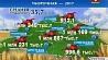 В Беларуси осталось убрать 2,2% площадей зерновых вместе с гречихой и просом У Беларусі засталося ўбраць 2,2% плошчаў збожжавых разам з грэчкай і просам 2.2% of grain area left to be harvested in Belarus