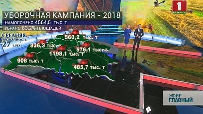 В Беларуси осталось убрать около 17% площадей