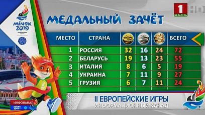 Итоги медального зачета после 7 дней II Европейских игр. У Беларуси 55 медалей