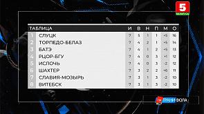 Ситуация в турнирной таблице чемпионата Беларуси